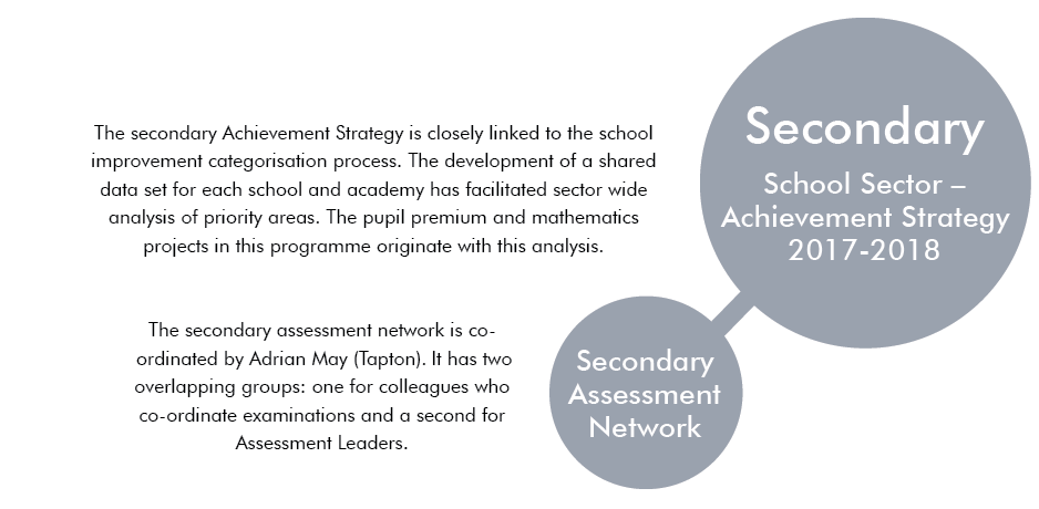 Secondary Achievemnt Strategy