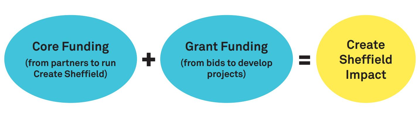Create Sheffield Funding