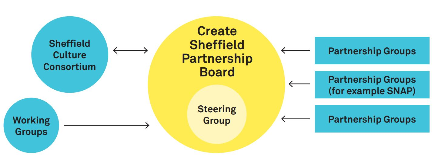 Create Sheffield Governence and Structure
