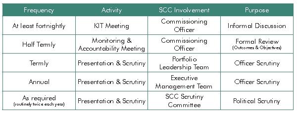 School Improvement Strategy